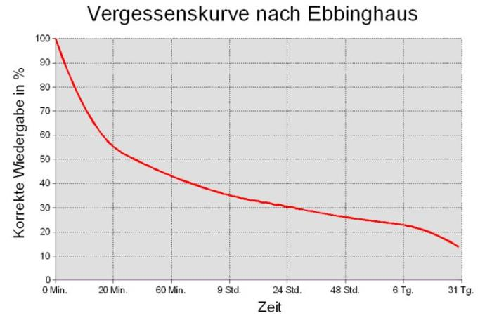 Chart zur Vergessenskurve