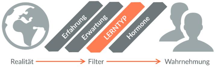 Bild Realität-Filter-Wahrnehmung