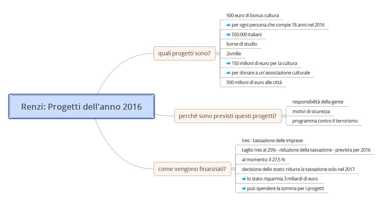 Renzi - i progetti 2016