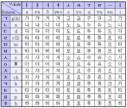 Zeichensprache lernen Koreanisch